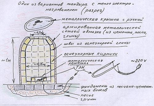 Электрический тандыр, схема